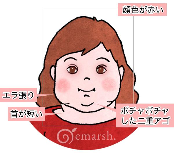 【火(A)】の顔の特徴