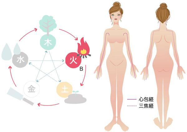 心包経・三焦経
